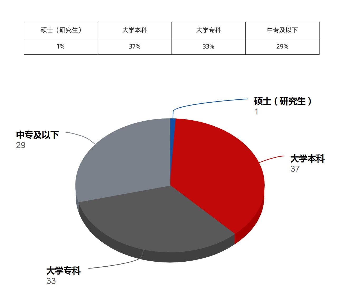 員工(gong)學歷構成
